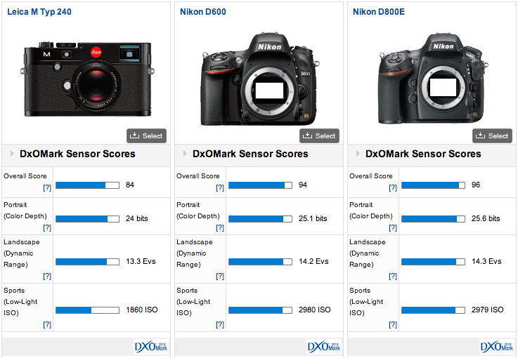 Leica M type 240 DxoMark score: better than the M9, not as good as ...