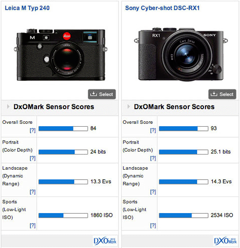 Leica-M-vs-Sony-RX1