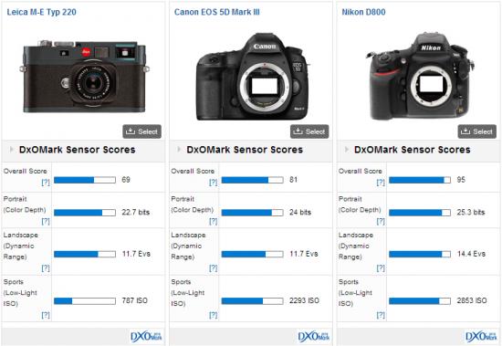 Leica_M9_M9-P_M-E_DxoMark_test_results