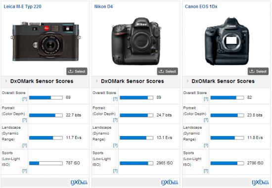 Leica_M9_M9-P_M-E_DxoMark_test_results_2