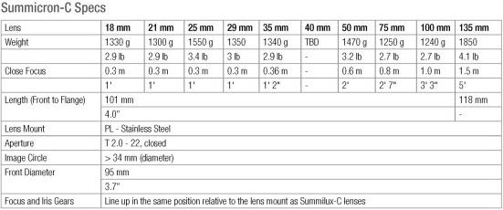 Leica-Summicron-C-cinema-lenses-specifications