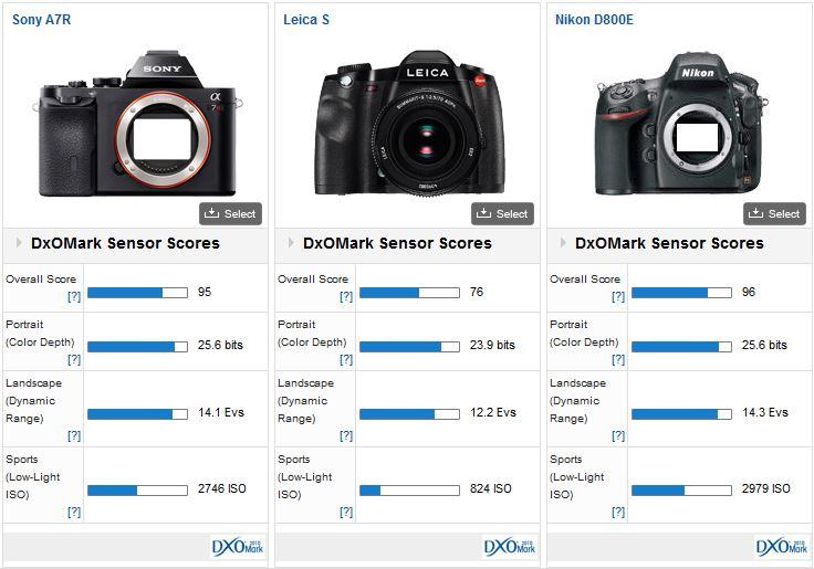 Leica S DxOMark test result 2