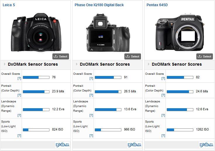 Leica S DxOMark test result