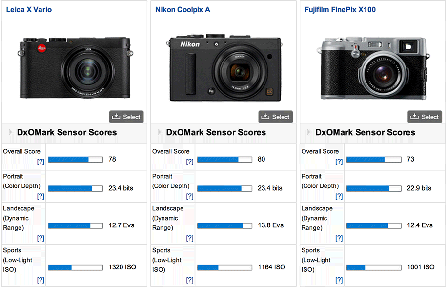 Leica-X-Vario-camera-DxOMark-test