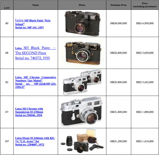L&H-Photographica-Auction-results
