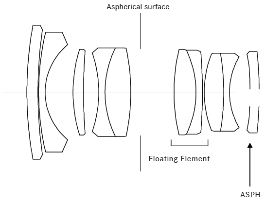 Leica-Summilux-M-28mm-f1.4-ASPH-lens-design