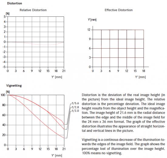 Leica-Summilux-M-28mm-f1.4-ASPH-lens-distortion-vignetting-charts