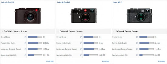 Leica Q Typ 116 vs Leica M Typ 240 vs Leica M9 P