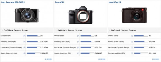 Sony-RX1R-II-vs.-Sony-A7R-II-vs.-Leica-Q-Typ-116-camera-comparison