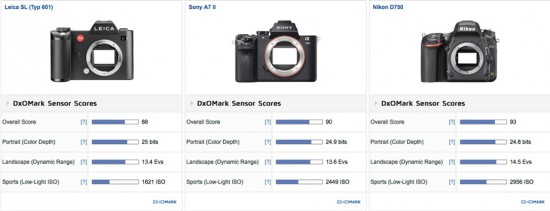 Leica SL (Typ 601) vs Sony A7 II vs Nikon D750 comparison