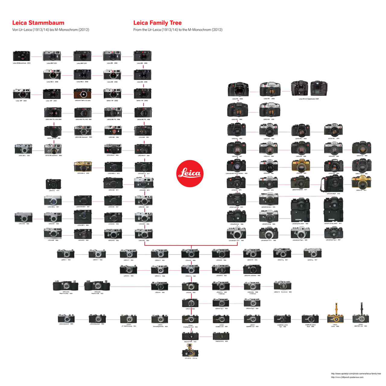 Poster showing the evolution of Leica cameras from the Ur-Leica in 1913 to the M9-P in 2011