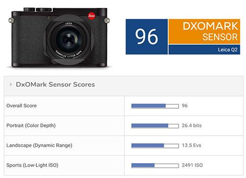 Leica Q2 camera sensor test review posted at DxOMark
