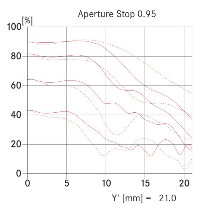 Leica-Noctilux-M-50mm-f0.95-ASPH-lens-MTF-chart.png