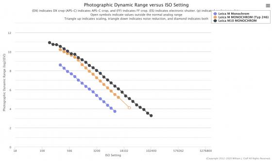 Leica M10 Monochrom sensor measurements and comparisons - Leica Rumors